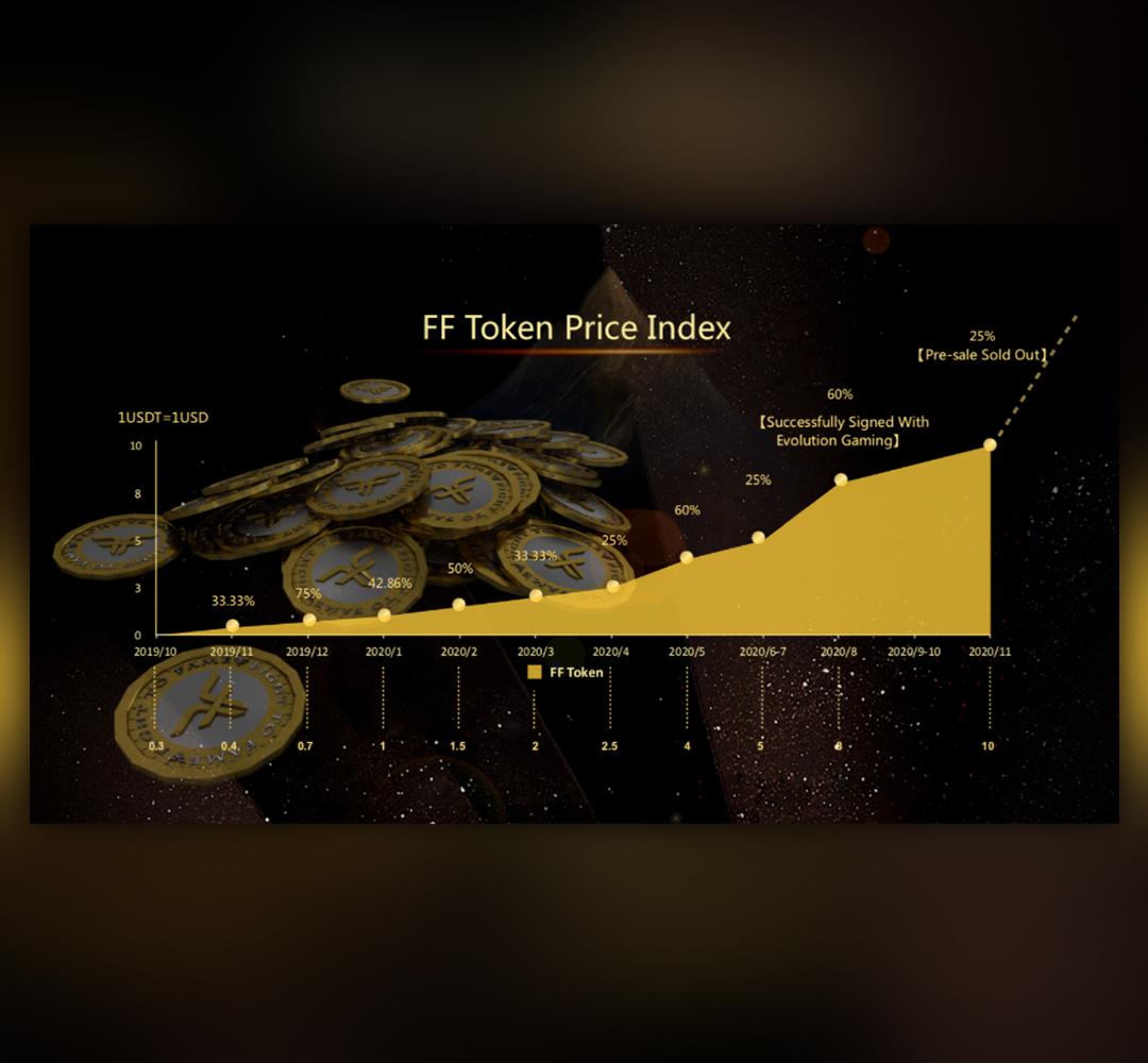 Token price